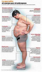 consecuencias-del-sobrepeso