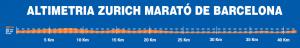 altimetria marato barcelona