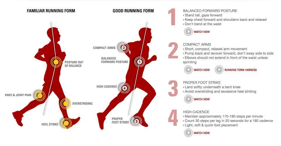 forma correcta de correr