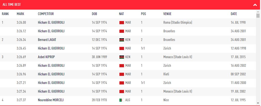 récord del mundo de 1500 metros