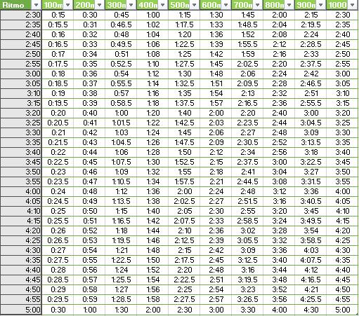 tabla de tiempo en series